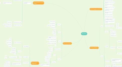 Mind Map: Régulation