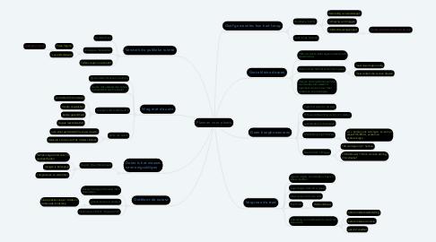 Mind Map: Plannen voor plaats