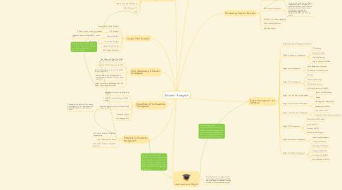 Mind Map: Business Analytics