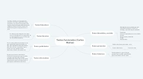 Mind Map: Textos funcionales (Carlos Muñoz)