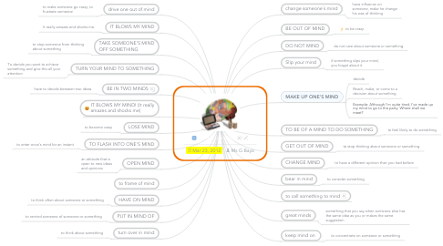 Mind Map: MIND (idioms)