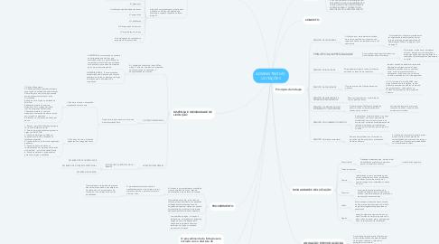 Mind Map: ADMINISTRATIVO: LICITAÇÕES