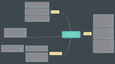 Mind Map: THE LEGEND OF SLEEPY HOLLOW