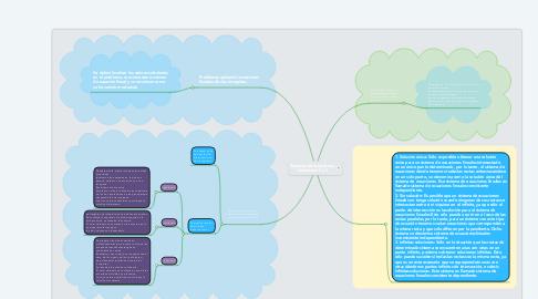 Mind Map: Sistemas de ecuaciones  lineales de 2 x 2