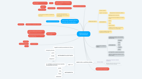Mind Map: MÚSICA EN LA ANTIGÜEDAD