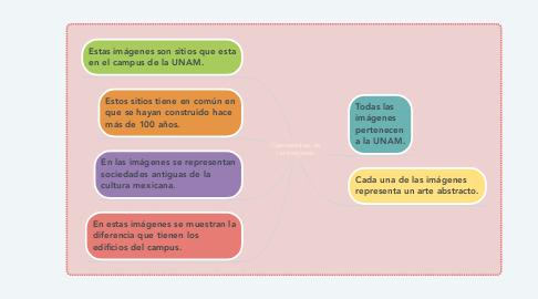 Mind Map: Características de las imágenes
