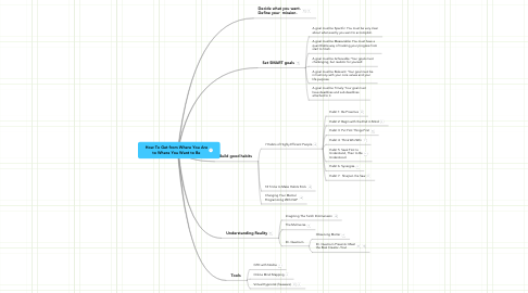Mind Map: How To Get from Where You Are to Where You Want to Be