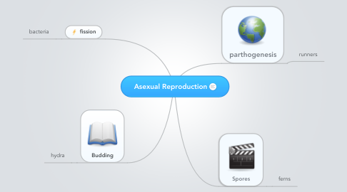 Mind Map: Asexual Reproduction