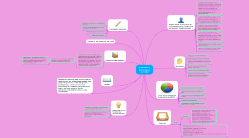 Mind Map: Competencias de Martha Alles