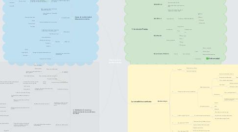 Mind Map: Historia de la epidemiología