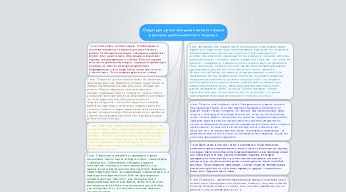 Mind Map: Структура урока введения нового знания в рамках деятельностного подхода
