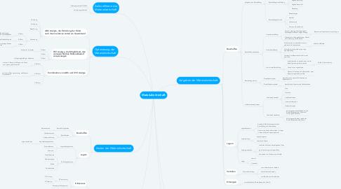Mind Map: Materialwirtschaft
