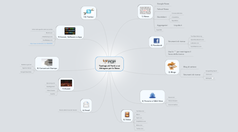 Mind Map: Tipologia di Fonti a cui Attingere per le News