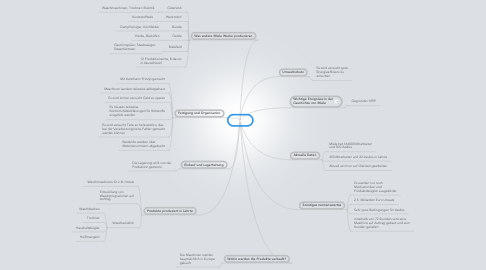 Mind Map: Miele