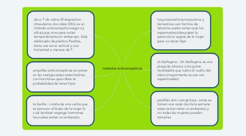 Mind Map: metodos anticonceptivos