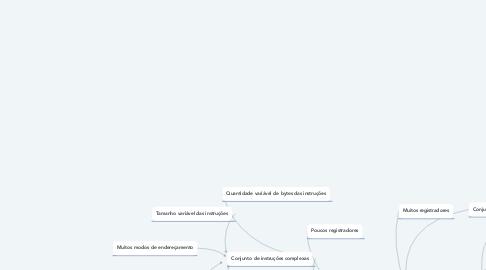 Mind Map: Arquiteturas CISC / RISC