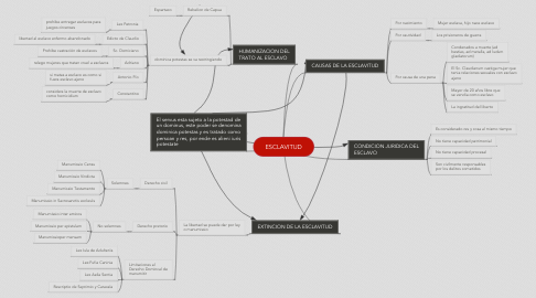 Mind Map: ESCLAVITUD