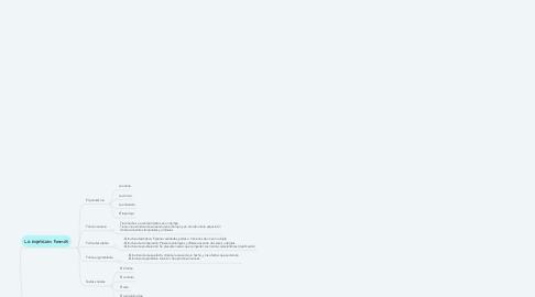 Mind Map: Textos expositivos
