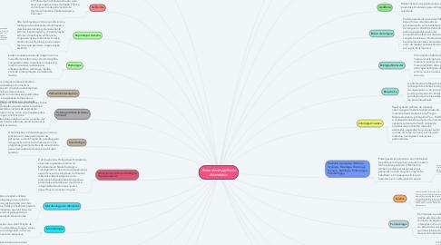 Mind Map: Áreas de atuação do Biomédico