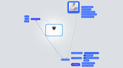 Mind Map: Услуги Интернет, доступные субъектам образования