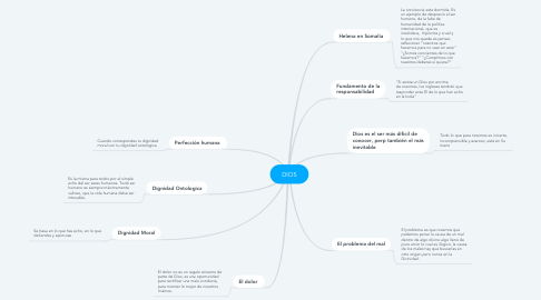Mind Map: DIOS