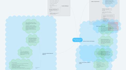 Mind Map: Mapa Mental Adm da Produção