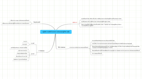 Mind Map: ปฏิบัติการเคมีทั่วไป 2 (ความร้อนของปฏิกิริยาเคมี)