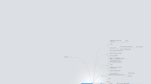 Mind Map: PPPPLAAANNNINIINNGGG!!!