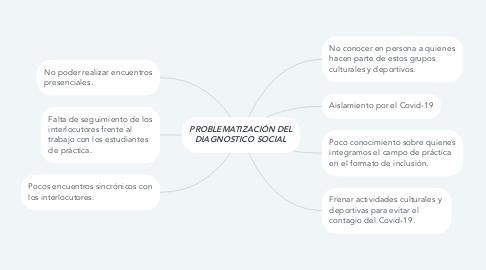 Mind Map: PROBLEMATIZACIÓN DEL DIAGNOSTICO SOCIAL