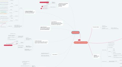 Mind Map: Proceso que involucra decisiones relativas a: