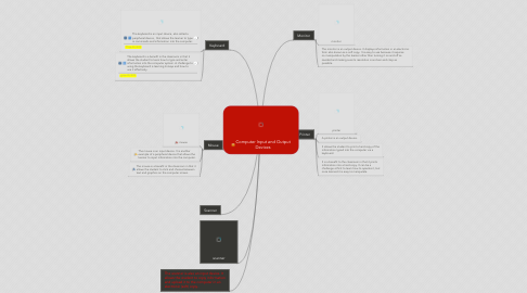 Mind Map: Computer Input and Output Devices