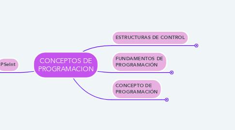 Mind Map: CONCEPTOS DE PROGRAMACION