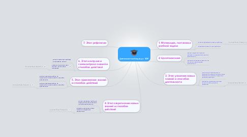 Mind Map: Деятельностный подход и  ЭОР