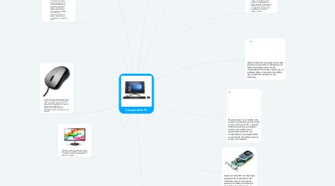 Mind Map: Componentes PC