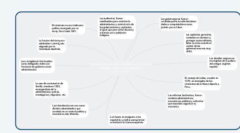 Mind Map: Nuevas formas de organizacion de la Nueva España: Institucuines politicas y economicas.