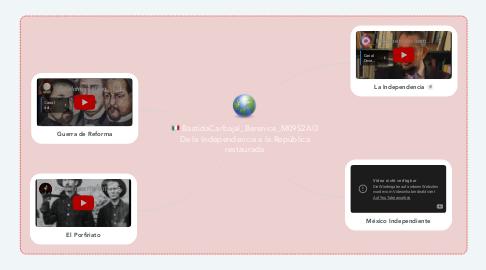 Mind Map: BastidaCarbajal_Berenice_M09S2AI3 De la Independencia a la República restaurada
