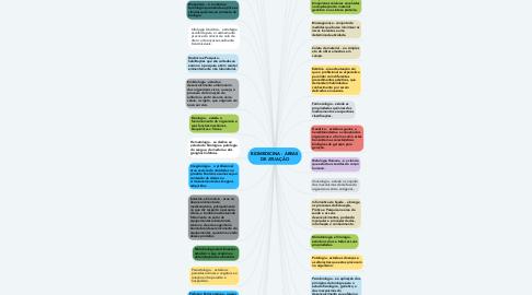 Mind Map: BIOMEDICINA - ÁREAS DE ATUAÇÃO