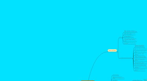 Mind Map: Mapa Conceptual Relación Ciencia y Filosofía