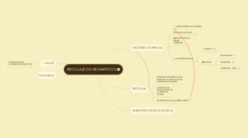 Mind Map: RECICLAJE DE NEUMATICOS