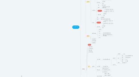 Mind Map: 스킨스쿨 / 위즈라이브