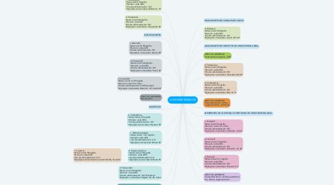Mind Map: ANTIHIPERTENSIVOS