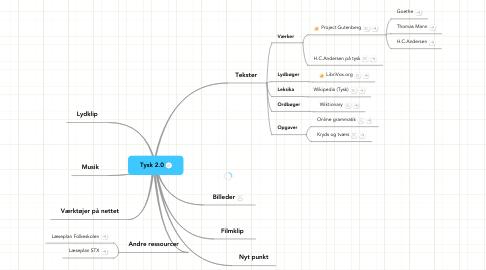 Mind Map: Tysk 2.0