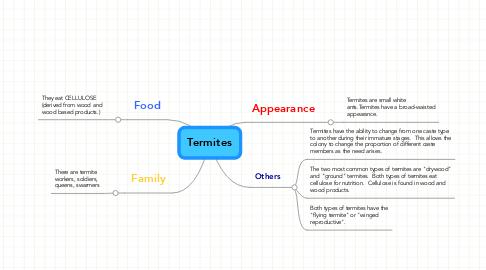 Mind Map: Termites