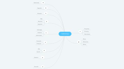 Mind Map: Cellebiologi