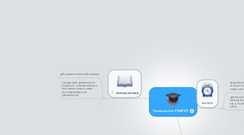Mind Map: Технология РКМЧП
