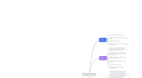 Mind Map: Les défis de la continuité : des conseils et des outils