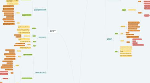 Mind Map: CUỘC KHÁNG CHIẾN CHỐNG MĨ ( 1954 -1975)