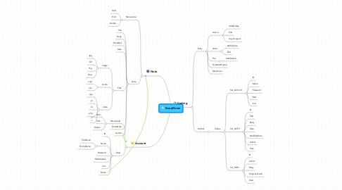Mind Map: ScrapDown