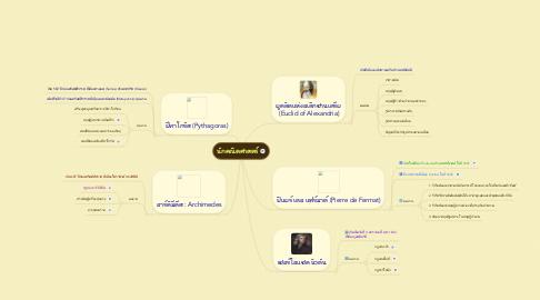 Mind Map: นักคณิตศาสตร์