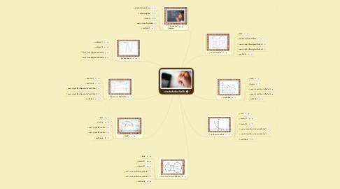 Mind Map: ความสัมพันธ์และฟังก์ชัน